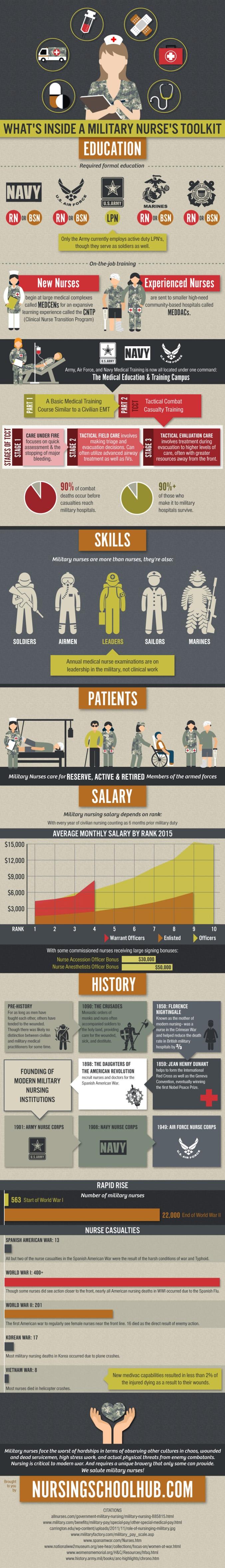 Military-Nurses
